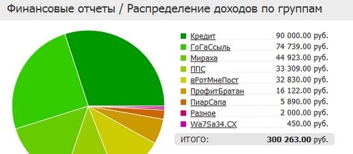 Скрин доходов AlexPro