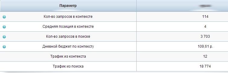 200 тыс рублей в месяц? Нет, не слышал.